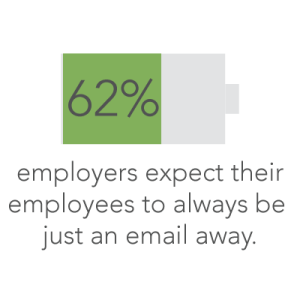 employers expect their employee to always be just an email away