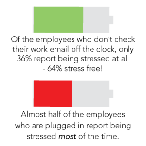 almost half of the employees who are plugged in report being stressed most of the time