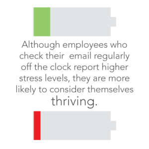 employees who check their email off the clock are more likely to consider themselves thriving